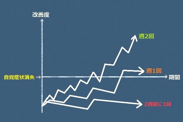 症状改善のための頻度と期間の関係を表したグラフ